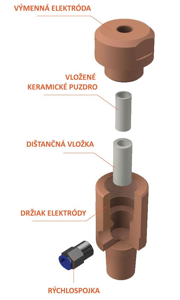 Zostava pre navarovanie skrutiek s keramickým puzdrom